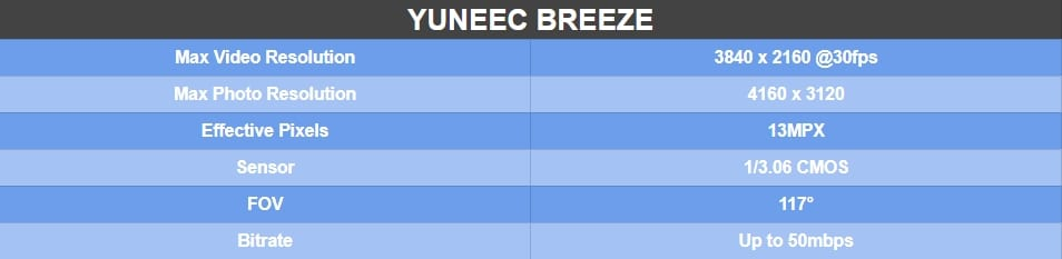 Yuneec Breeze Camera Spec